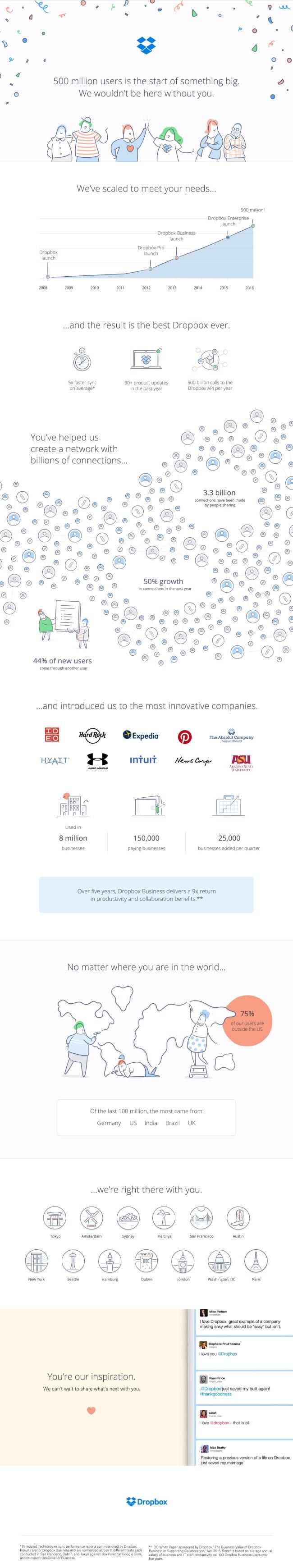 نصف مليار مستخدم لتطبيق دروب بوكس السحابي